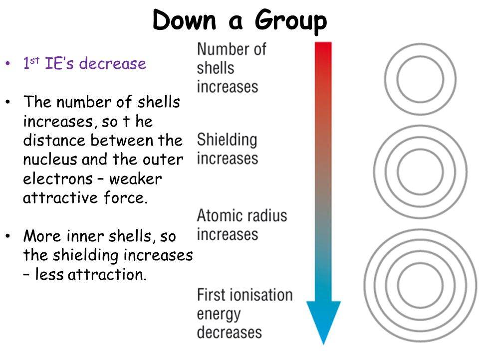 Why Does Atomic Radius Increase Down A Group 65