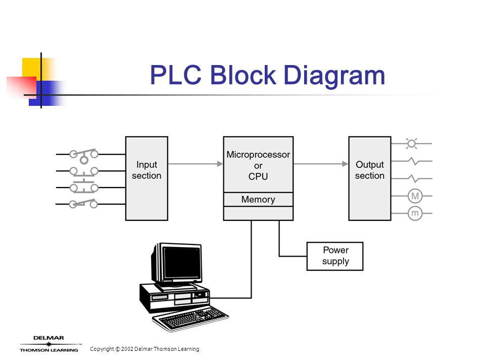 introduction to plc operation - ppt video online download block diagram of plc #12