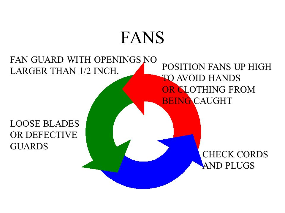 FANS FAN GUARD WITH OPENINGS NO LARGER THAN 1/2 INCH.