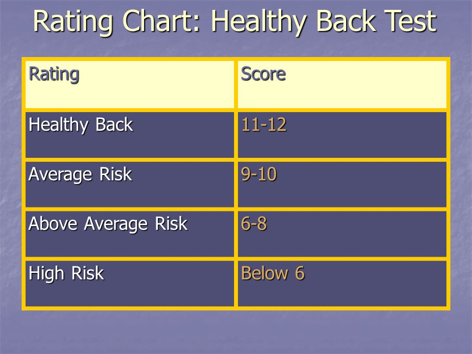 Rating Chart: Healthy Back Test