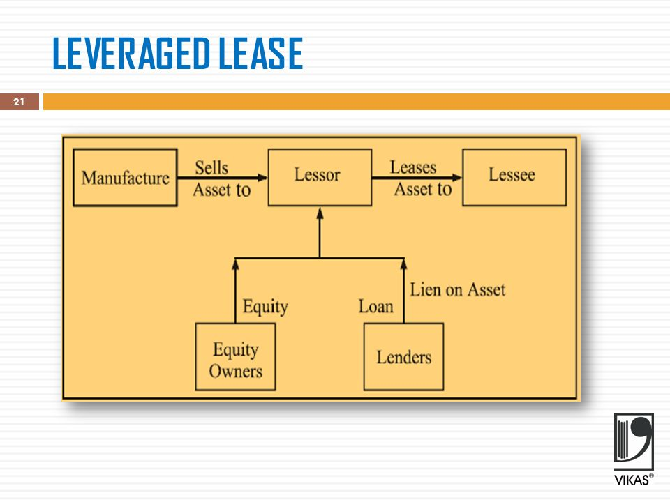 lease financing hire purchase and Presentation on hire purchase and leasingby manojk hire purchase hire purchase is an agreement to hire an asset.