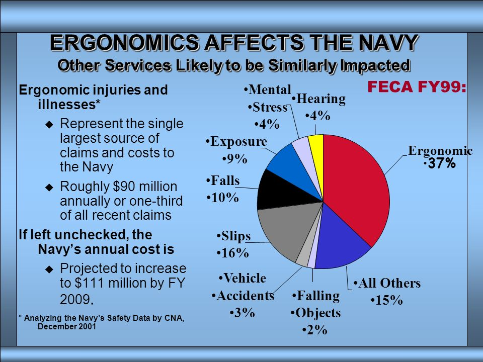ERGONOMICS AFFECTS THE NAVY Other Services Likely to be Similarly Impacted