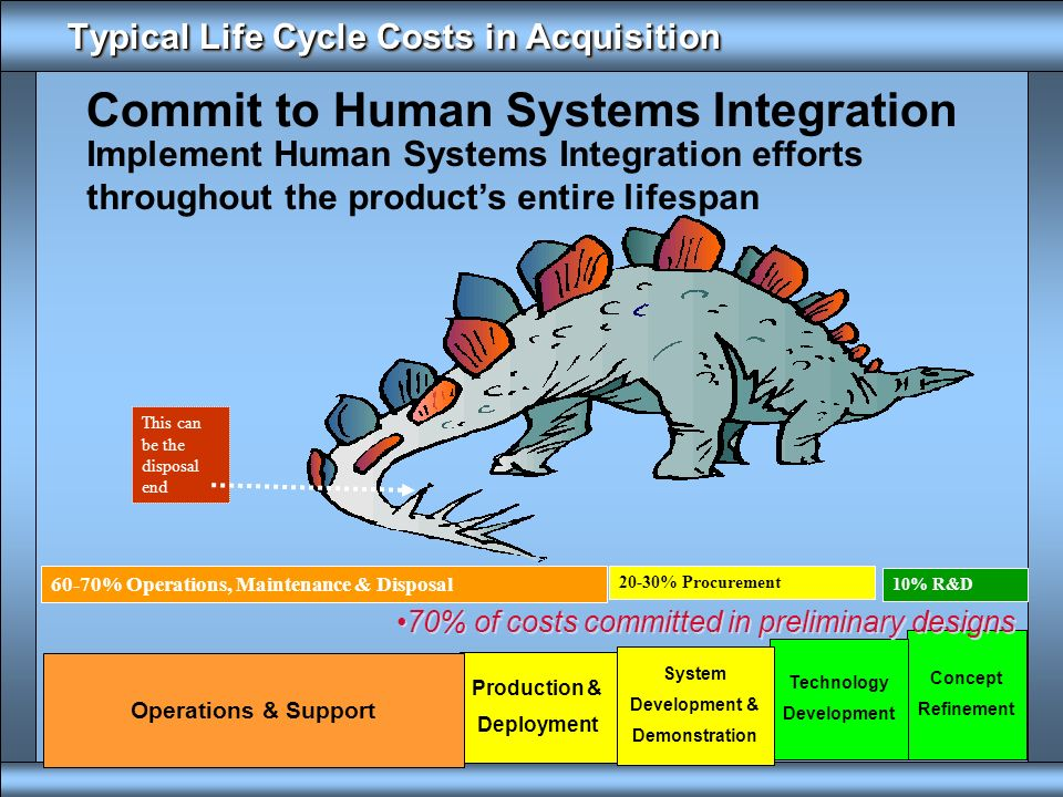 Typical Life Cycle Costs in Acquisition