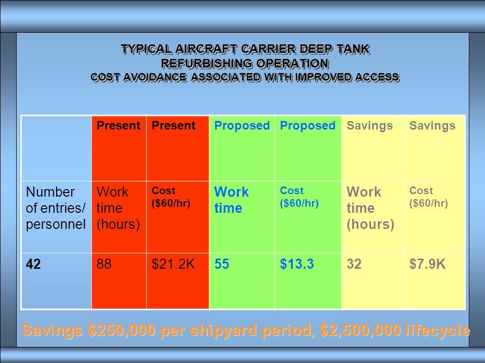 Savings $250,000 per shipyard period, $2,500,000 lifecycle