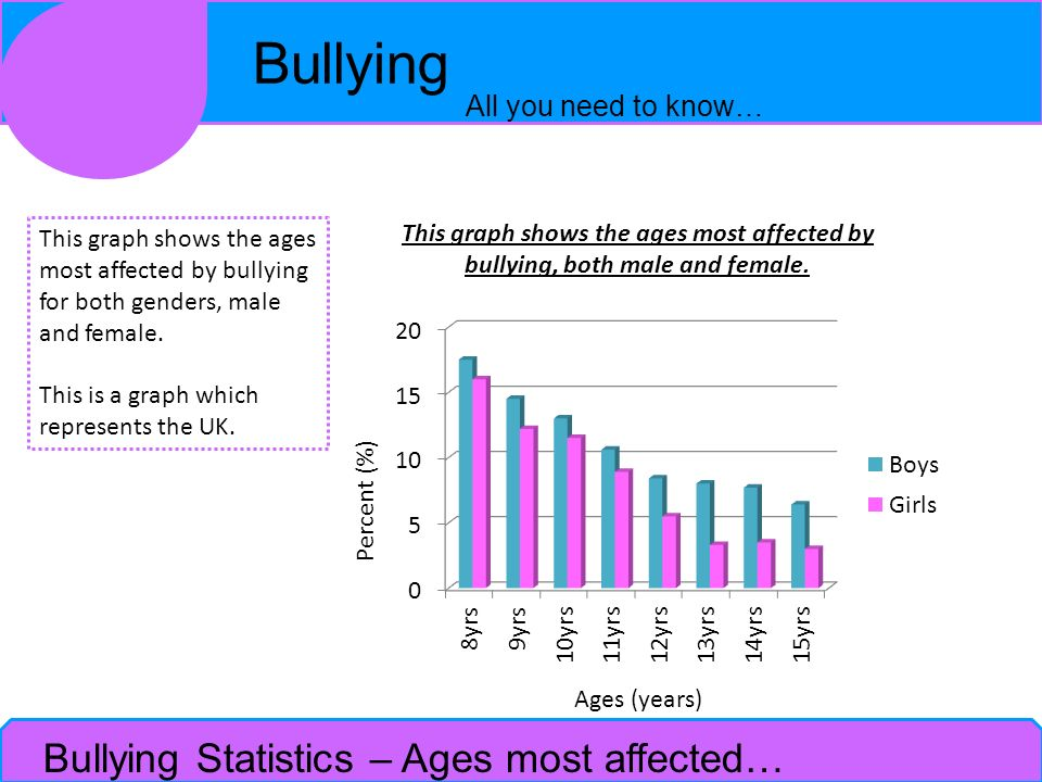Bullying Statistics – Ages most affected…