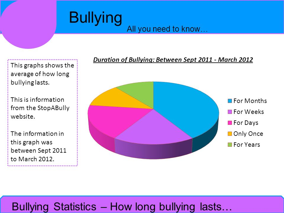 Duration of Bullying: Between Sept 2011 - March 2012