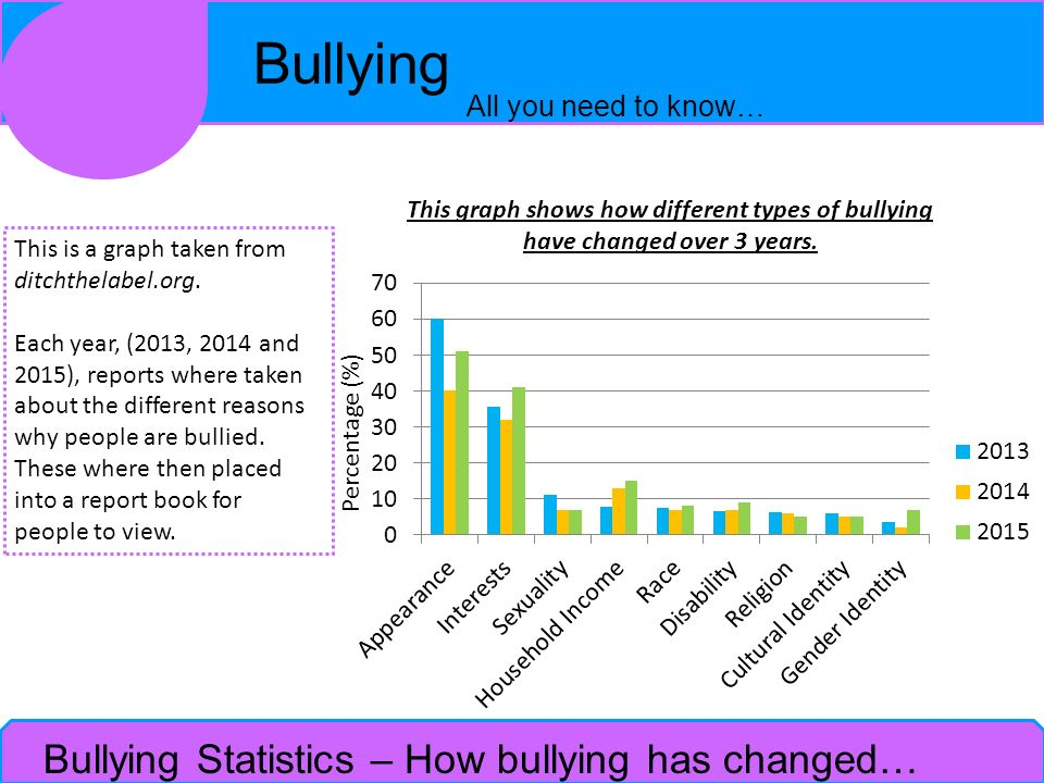 Bullying Statistics – How bullying has changed…
