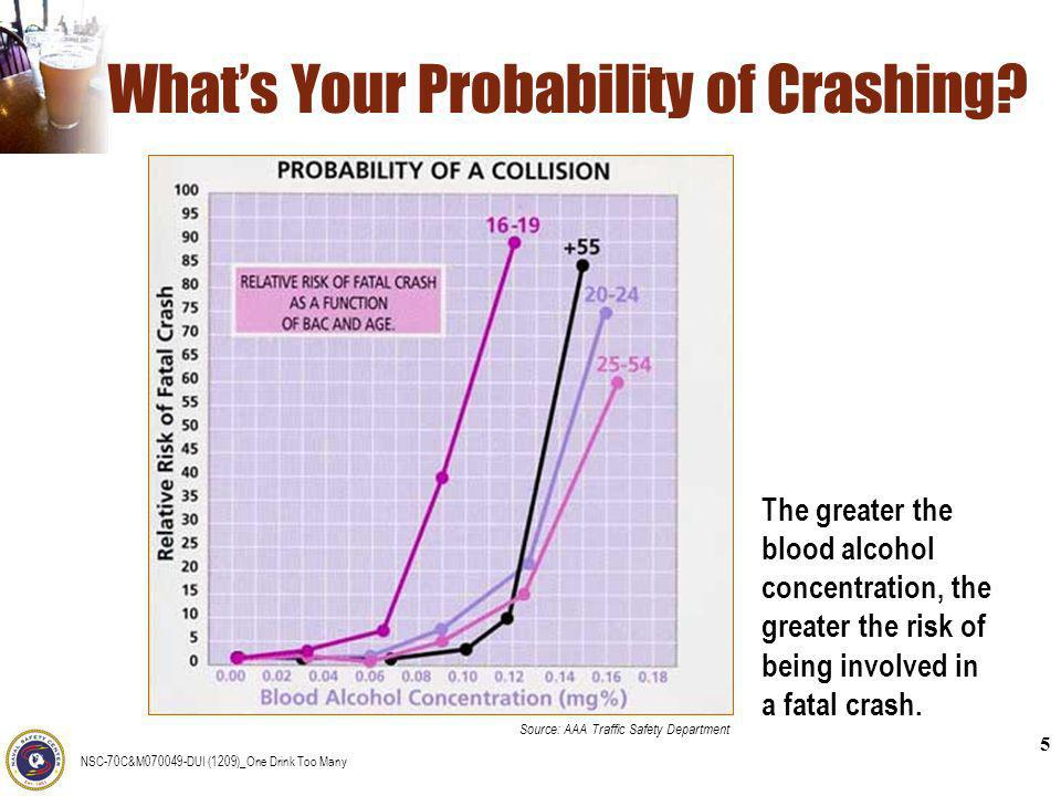 What's Your Probability of Crashing