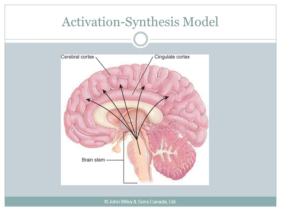 activation synthesis Psychology definition of activation-synthesis hypothesis: speculation which points out dreams as being an output of cortical interpretation of haphazard energizing stemming from the underside of brain tissues by u.