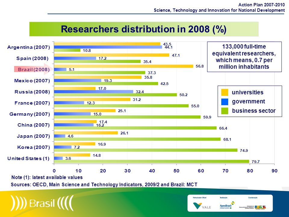 Researchers distribution in 2008 (%)