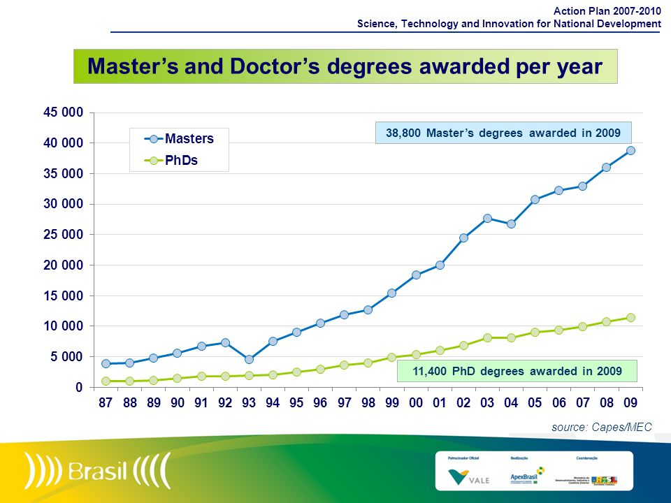 Master's and Doctor's degrees awarded per year