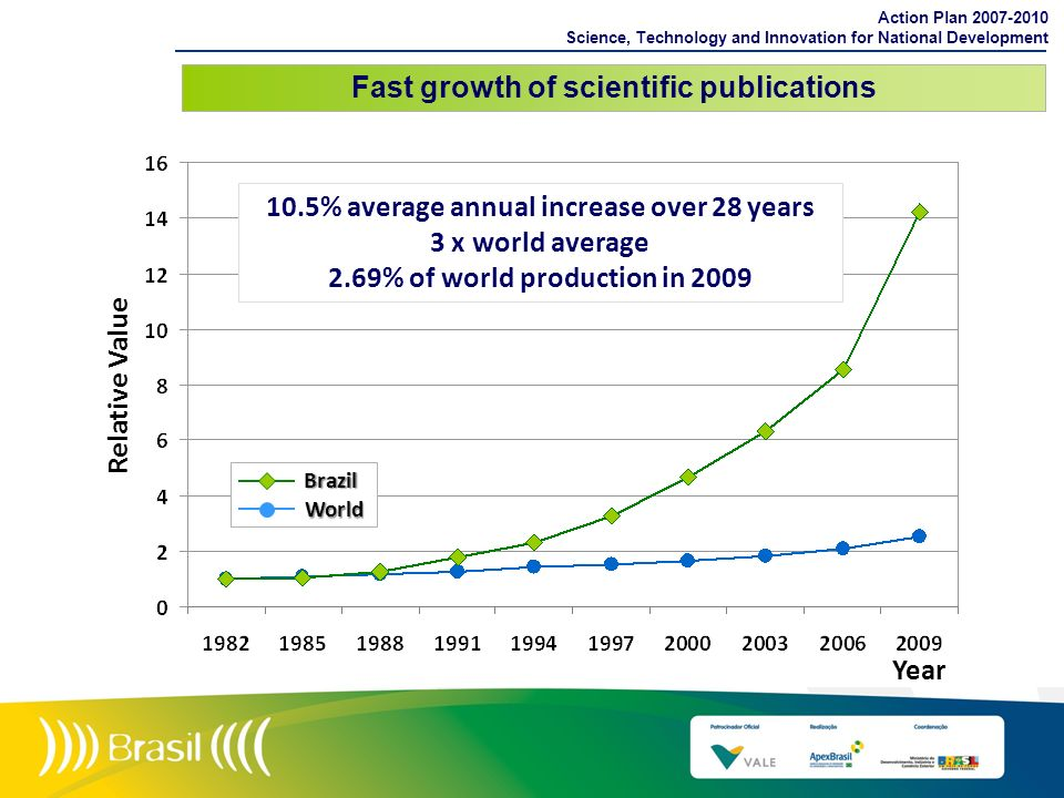 Fast growth of scientific publications