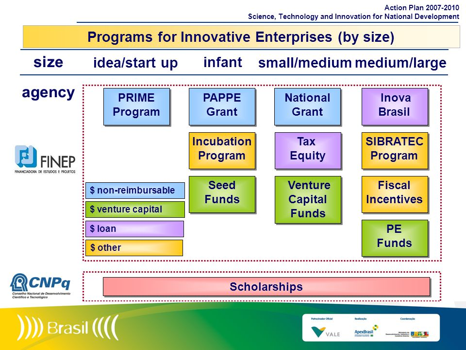 Programs for Innovative Enterprises (by size)