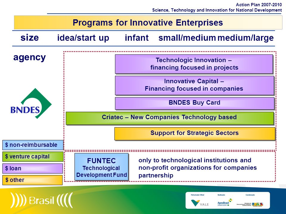 Programs for Innovative Enterprises