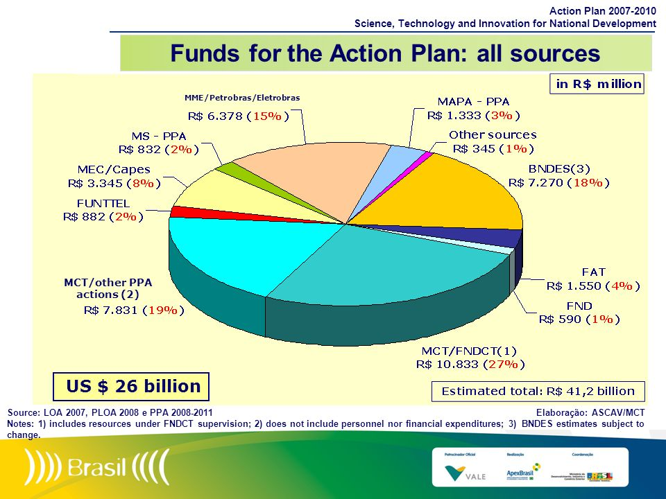 Funds for the Action Plan: all sources