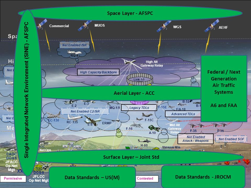 Single Integrated Network Environment (SINE) - AFSPC