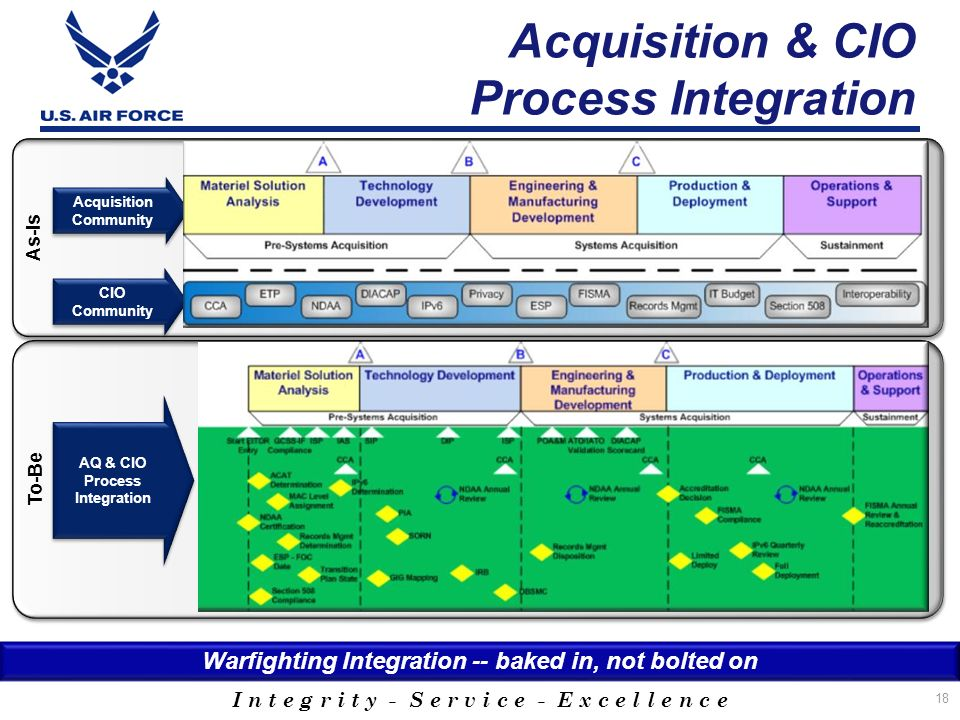 Acquisition & CIO Process Integration