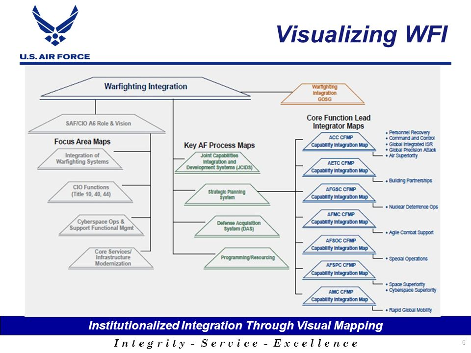 Institutionalized Integration Through Visual Mapping