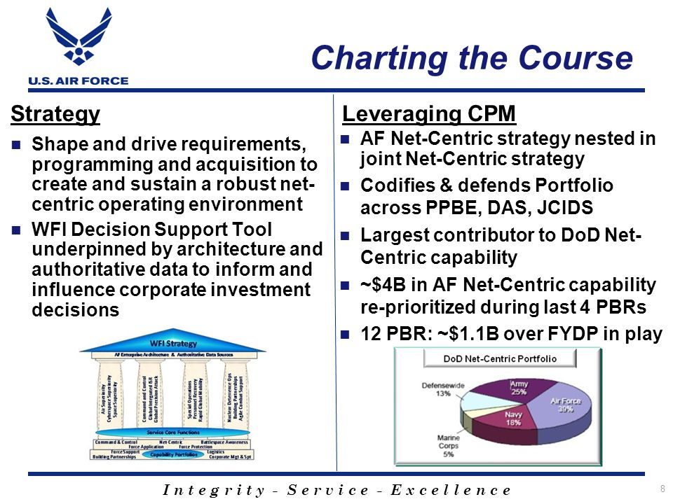 Charting the Course Strategy Leveraging CPM