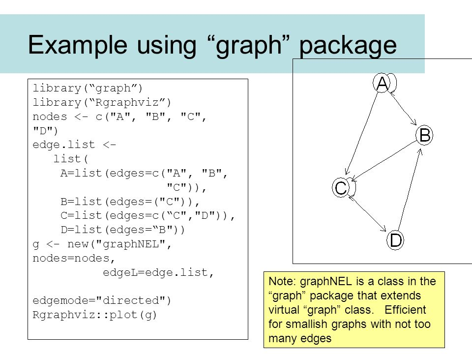 Example using graph package