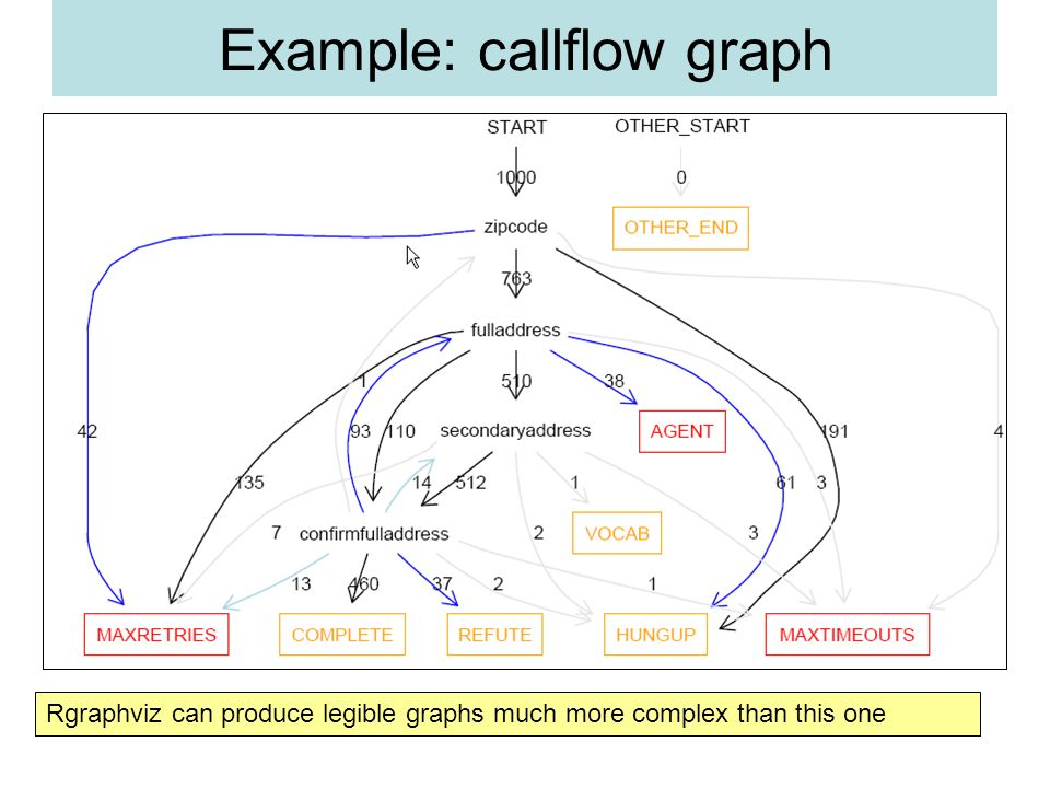 Example: callflow graph