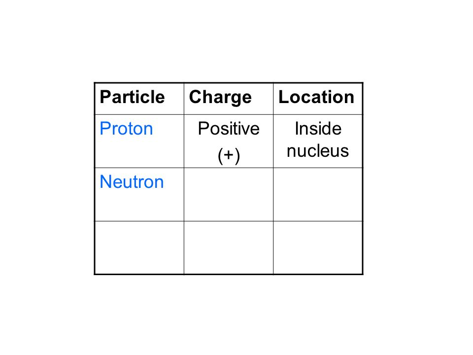 Particle Charge Location Proton Positive (+) Inside nucleus Neutron