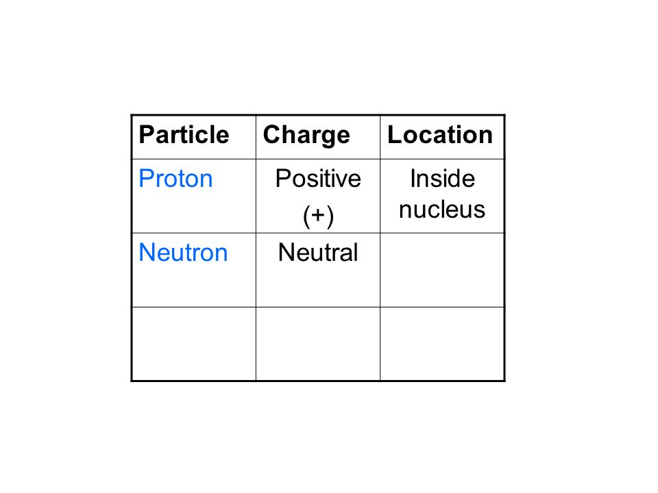 Particle Charge Location Proton Positive (+) Inside nucleus Neutron Neutral