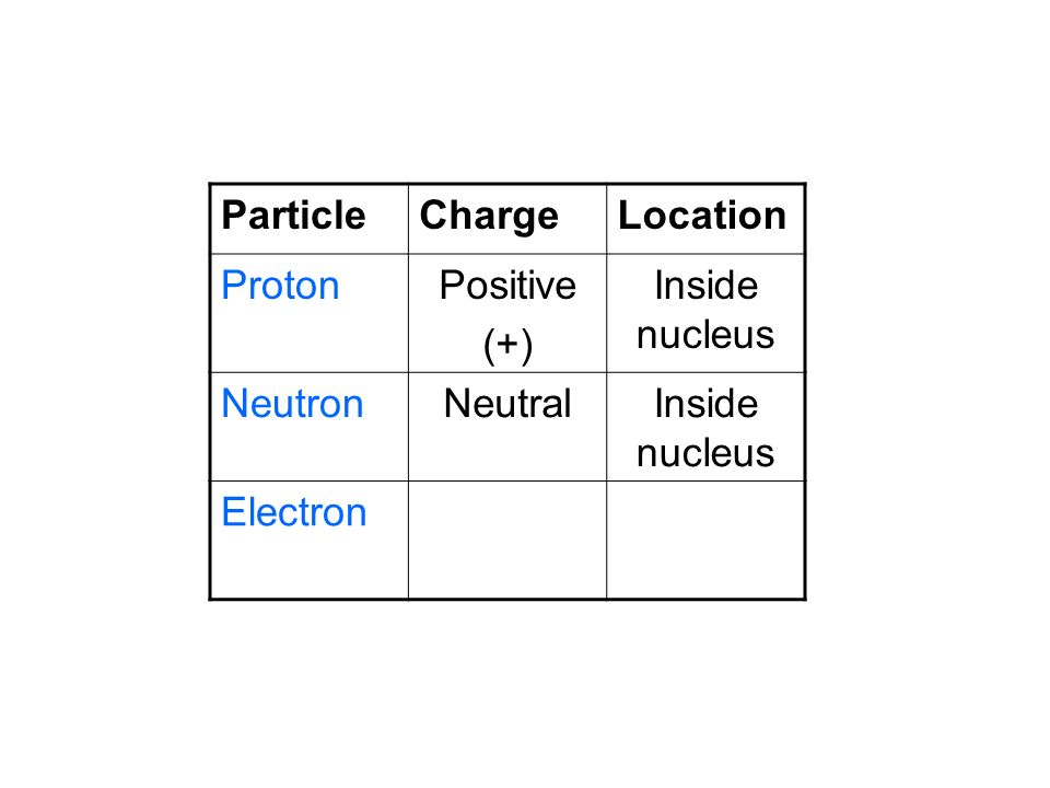 Particle Charge Location Proton Positive (+) Inside nucleus Neutron Neutral Electron