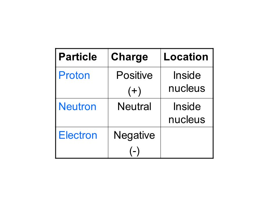 Particle Charge Location Proton Positive (+) Inside nucleus Neutron Neutral Electron Negative (-)