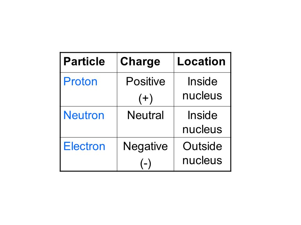 Particle Charge. Location. Proton. Positive. (+) Inside nucleus. Neutron. Neutral. Electron.