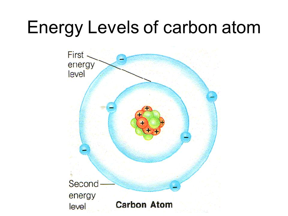 Energy Levels of carbon atom