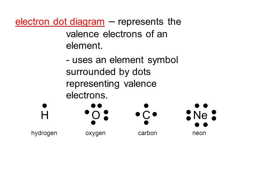 Electron Dot Diagram Of Neon Nivoteamfo