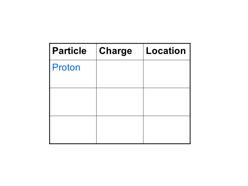Particle Charge Location Proton