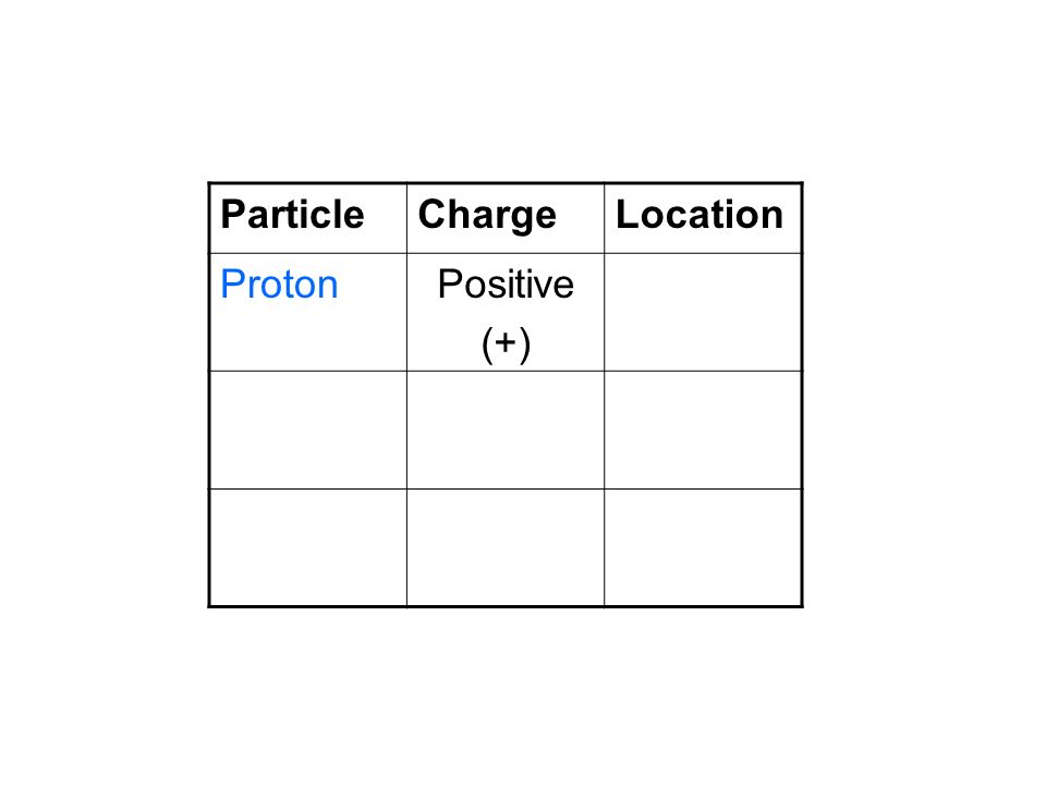 Particle Charge Location Proton Positive (+)