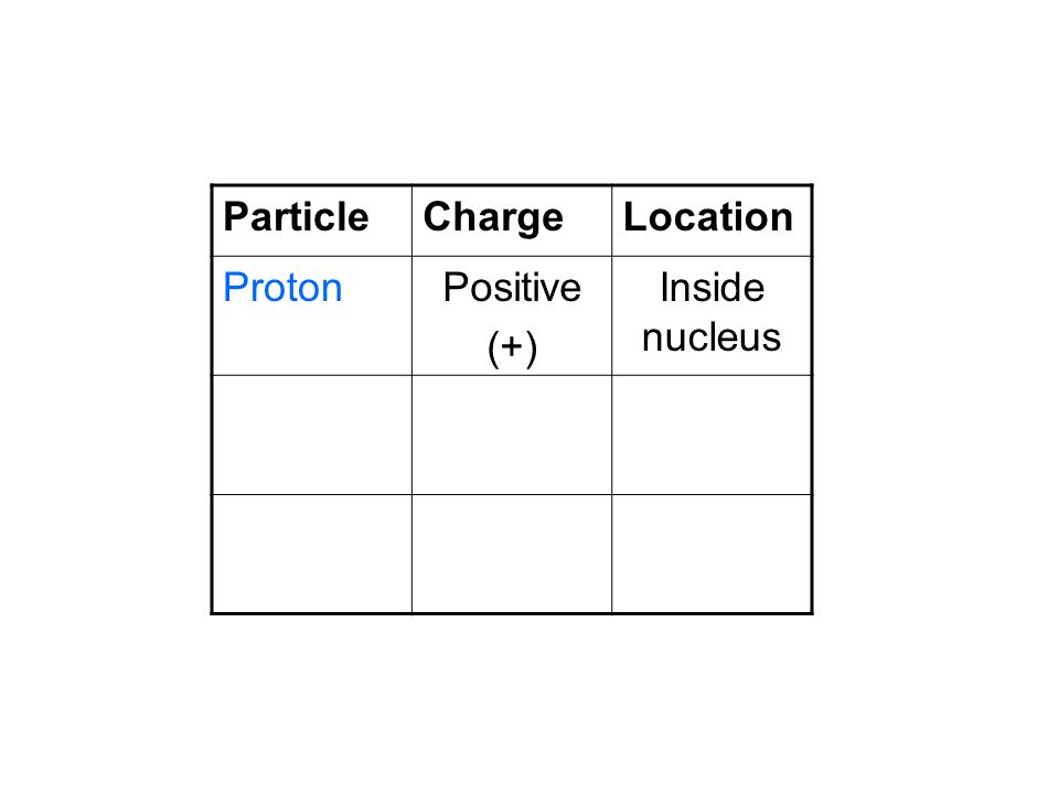 Particle Charge Location Proton Positive (+) Inside nucleus