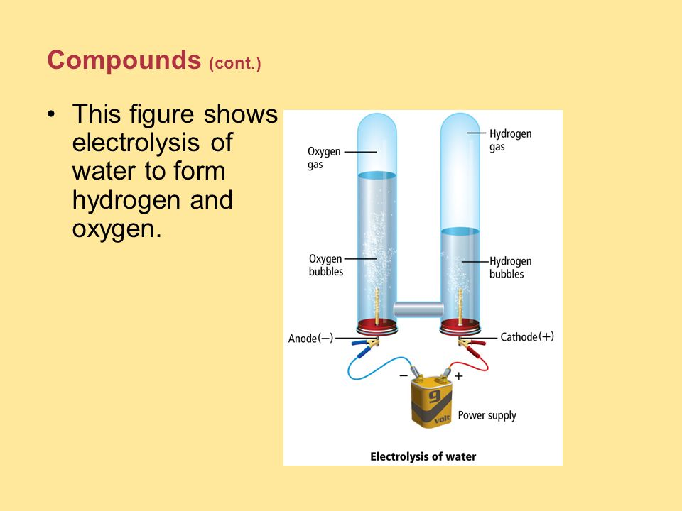 This figure shows electrolysis of water to form hydrogen and oxygen.
