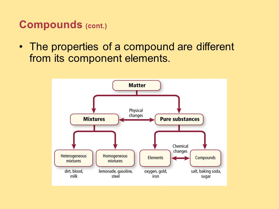 Compounds (cont.) The properties of a compound are different from its component elements.