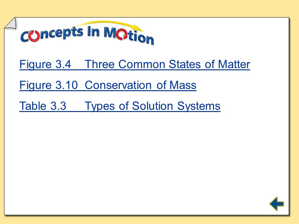 Figure 3.4 Three Common States of Matter
