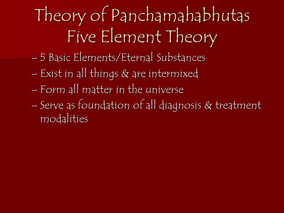 Theory of Panchamahabhutas Five Element Theory