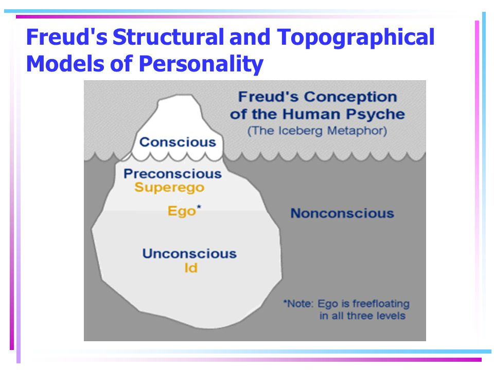 sigmund freud's structural model of the Freud's mind structure theory essay sigmund freud's psychoanalytic theory of personality essay in the 1900's sigmund freud developed the structural model.