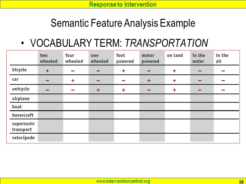 Semantic Feature Analysis Template. 16 best vocabulary strategies ...
