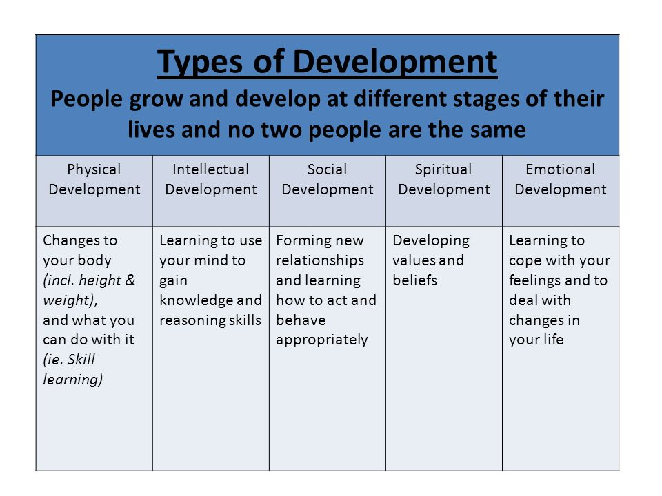 physical intellectual emotional and social development In this part of my assignment i will evaluate how nature and nurture may affect the physical, intellectual, emotional and social development of two stages of the development of oprah winfrey.