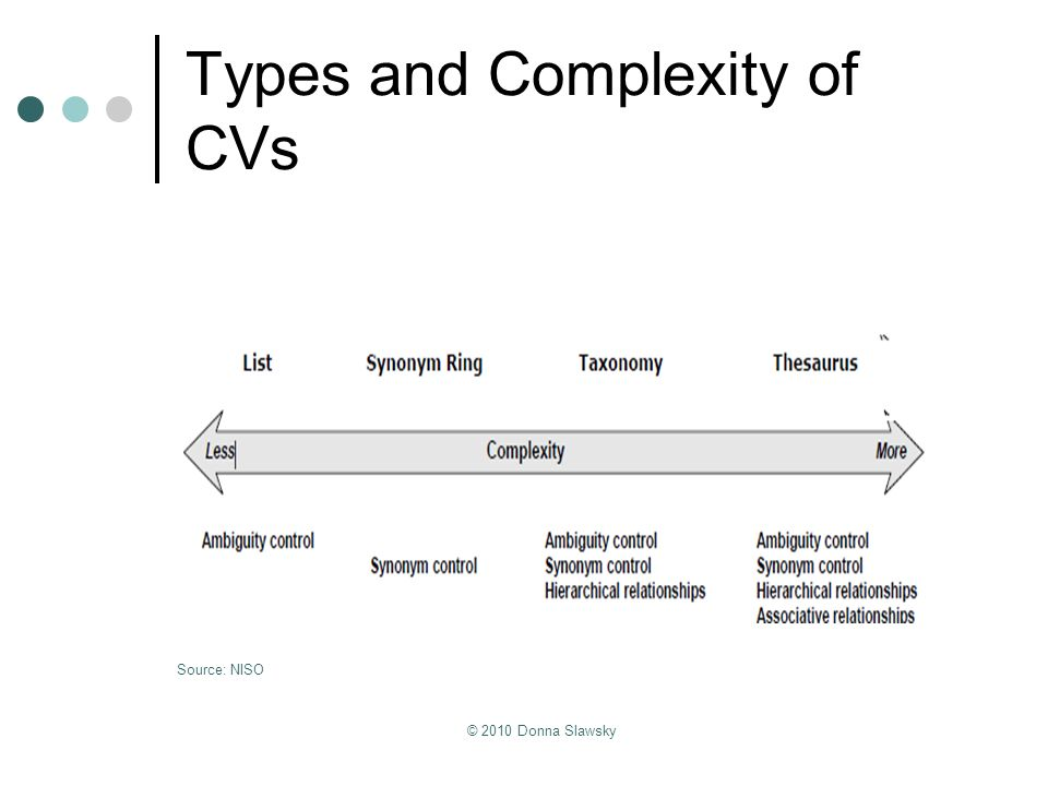 Types and Complexity of CVs