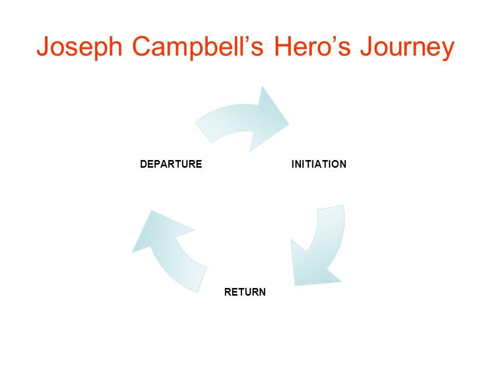 Joseph Campbell's Hero's Journey