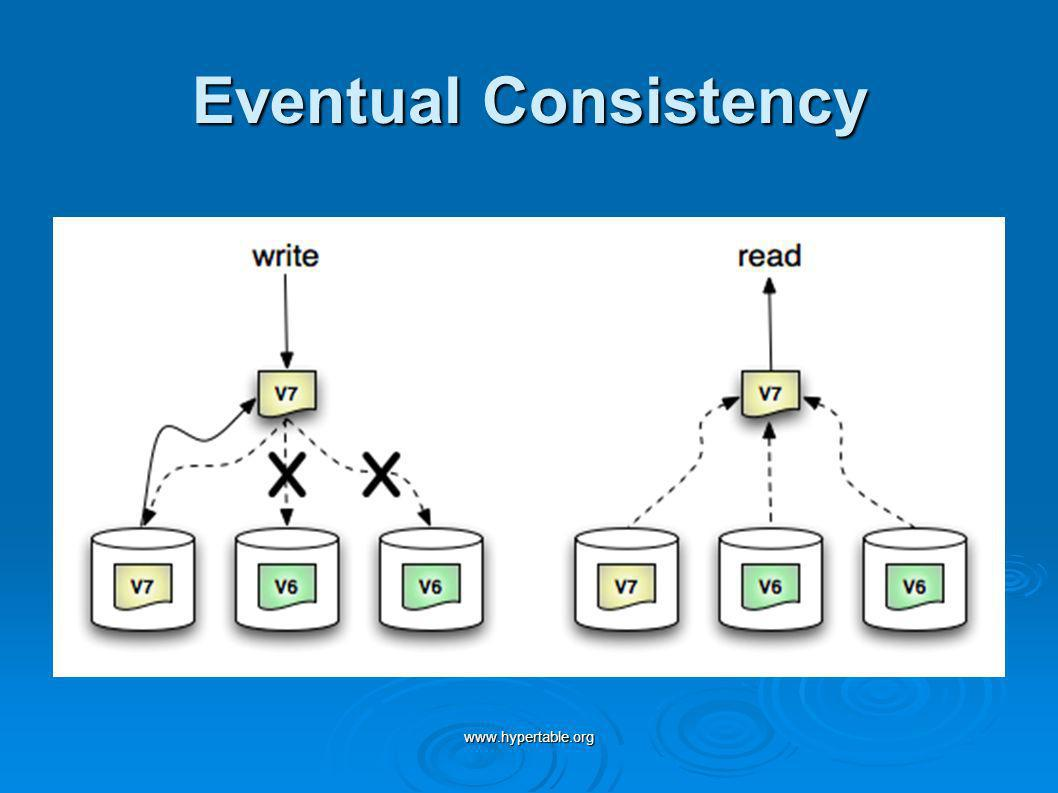 Eventual Consistency www.hypertable.org
