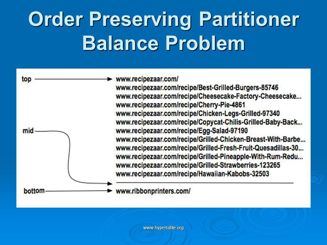 Order Preserving Partitioner Balance Problem