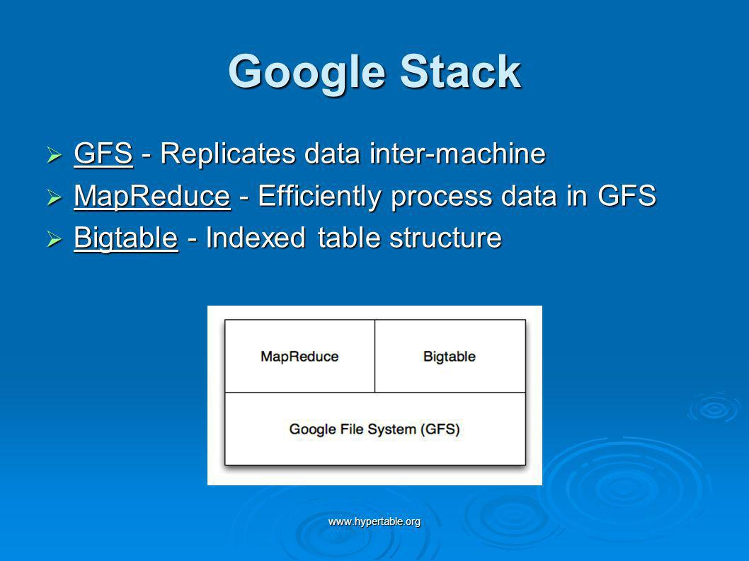 Google Stack GFS - Replicates data inter-machine