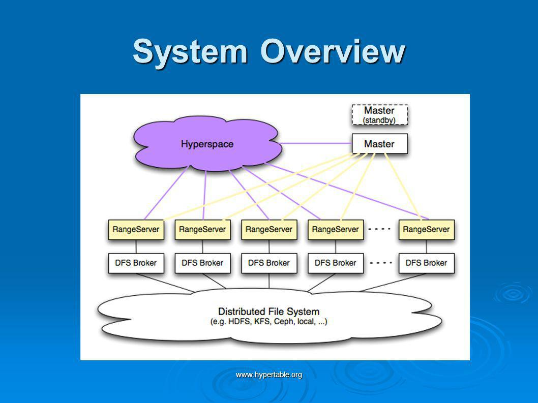 System Overview www.hypertable.org