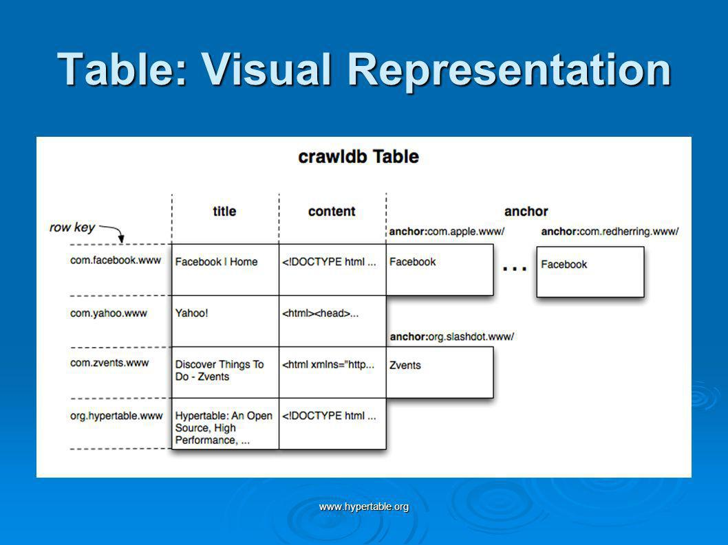 Table: Visual Representation