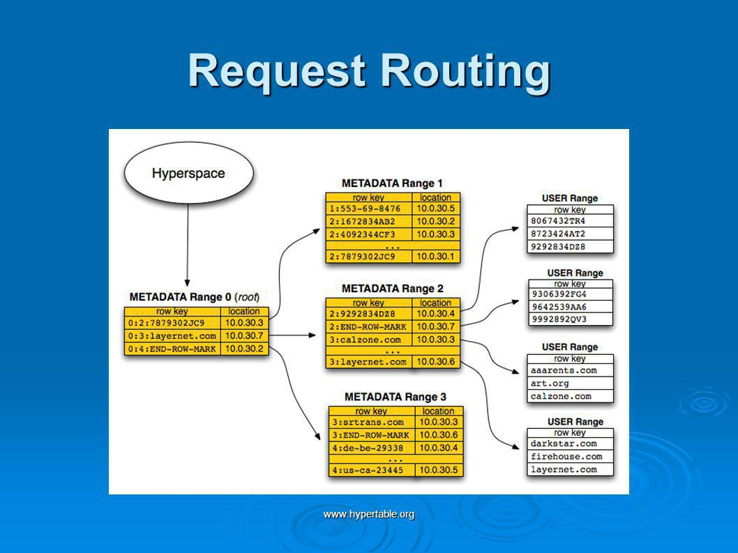 Request Routing www.hypertable.org